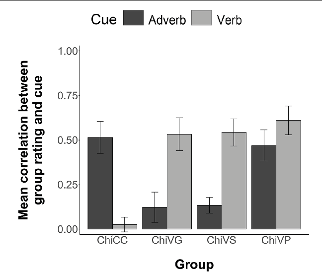 FIGURE 3 | Group mean correlations between individual participants' Comprehension sentence ratings and the information given by the corresponding adverb and verb cues. Error bars are 2 standard errors long. Chi = Chinese.