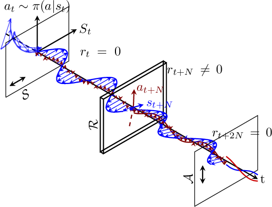 Figure 2 for Tutorial and Survey on Probabilistic Graphical Model and Variational Inference in Deep Reinforcement Learning