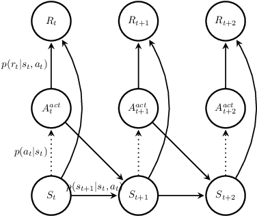 Figure 3 for Tutorial and Survey on Probabilistic Graphical Model and Variational Inference in Deep Reinforcement Learning