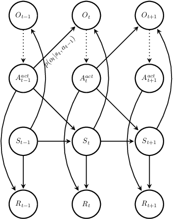 Figure 4 for Tutorial and Survey on Probabilistic Graphical Model and Variational Inference in Deep Reinforcement Learning