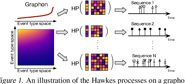 Figure 1 for Hawkes Processes on Graphons