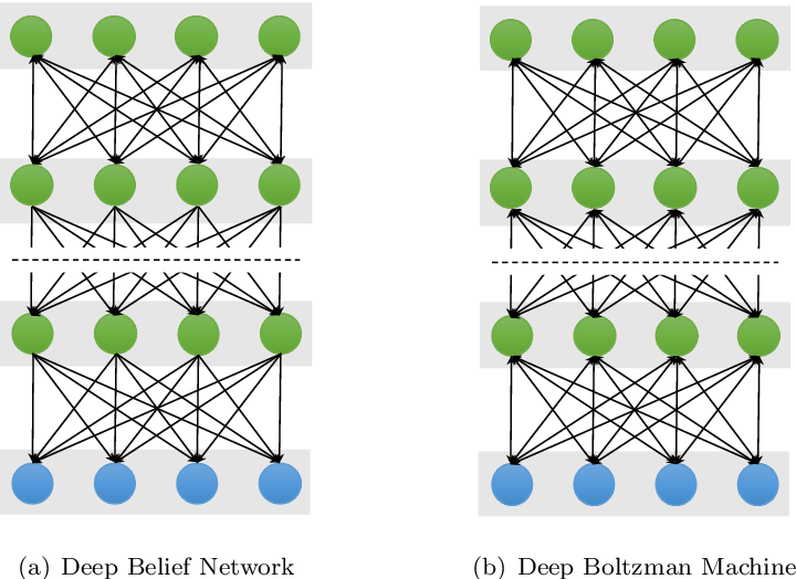 Figure 4 for A Survey on Deep Learning for Neuroimaging-based Brain Disorder Analysis