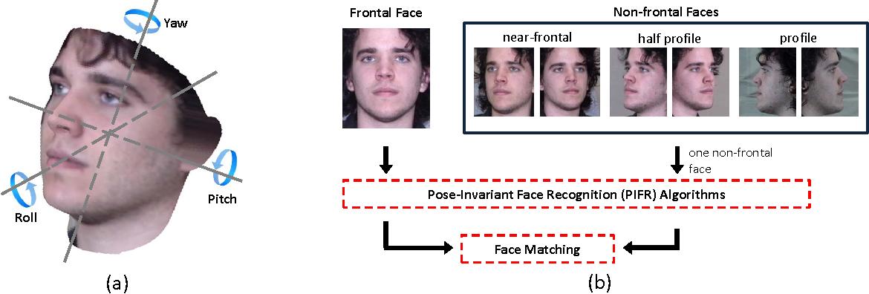 Figure 1 for A Comprehensive Survey on Pose-Invariant Face Recognition