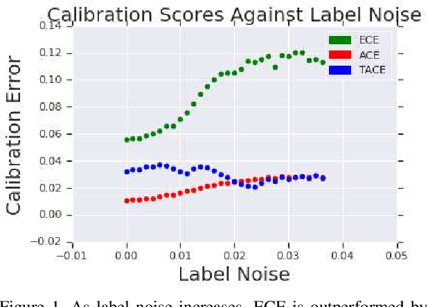 Figure 1 for Measuring Calibration in Deep Learning