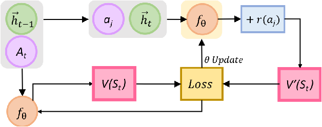 Figure 1 for Surveys without Questions: A Reinforcement Learning Approach