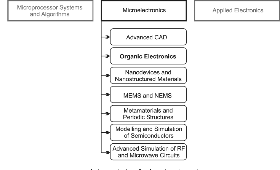 An Organic Electronics Laboratory Course for Graduate Students in