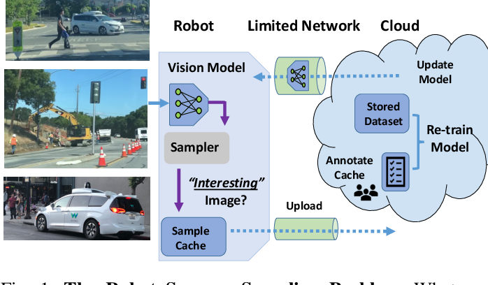 Figure 1 for Sampling Training Data for Continual Learning Between Robots and the Cloud