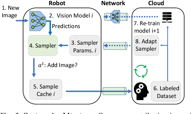 Figure 3 for Sampling Training Data for Continual Learning Between Robots and the Cloud