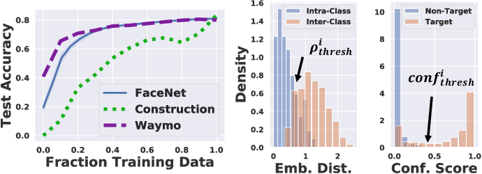 Figure 4 for Sampling Training Data for Continual Learning Between Robots and the Cloud