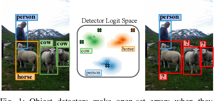 Figure 1 for Uncertainty for Identifying Open-Set Errors in Visual Object Detection