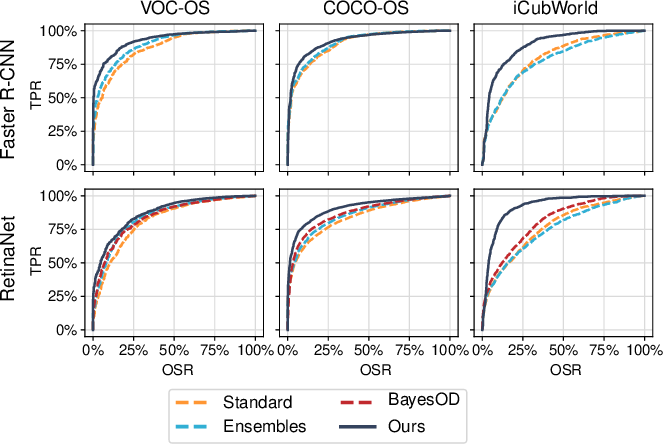 Figure 2 for Uncertainty for Identifying Open-Set Errors in Visual Object Detection