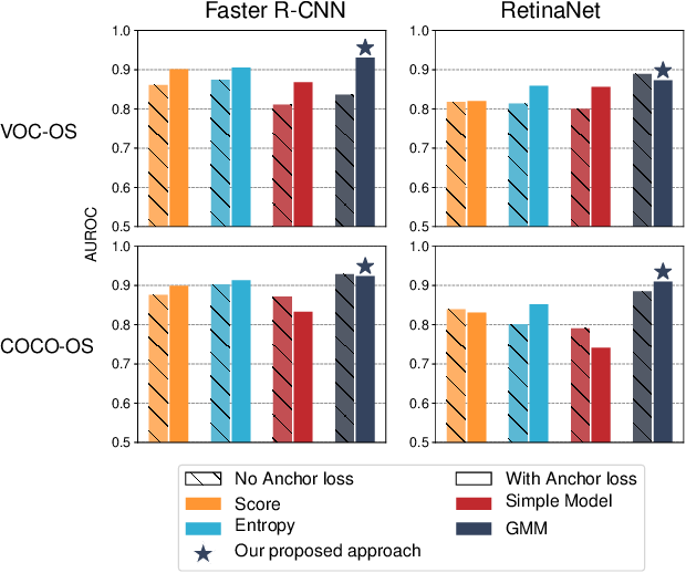 Figure 4 for Uncertainty for Identifying Open-Set Errors in Visual Object Detection