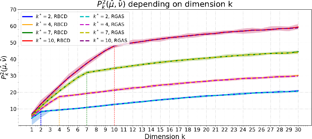Figure 1 for A Riemannian Block Coordinate Descent Method for Computing the Projection Robust Wasserstein Distance