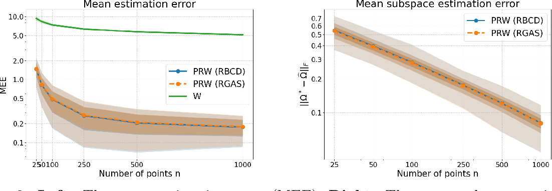 Figure 3 for A Riemannian Block Coordinate Descent Method for Computing the Projection Robust Wasserstein Distance