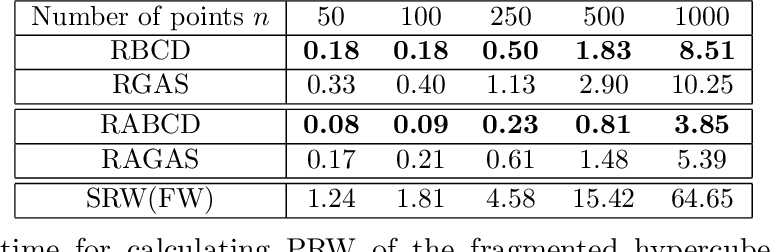 Figure 4 for A Riemannian Block Coordinate Descent Method for Computing the Projection Robust Wasserstein Distance
