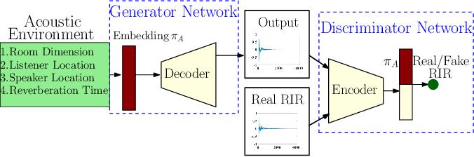 Figure 1 for FAST-RIR: Fast neural diffuse room impulse response generator