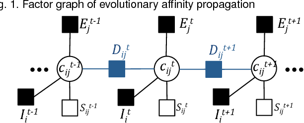 Figure 1 for Evolutionary Clustering via Message Passing