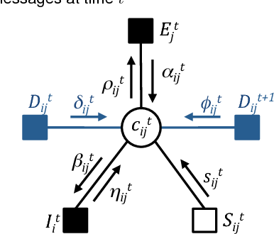 Figure 3 for Evolutionary Clustering via Message Passing