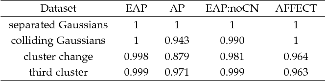 Figure 2 for Evolutionary Clustering via Message Passing