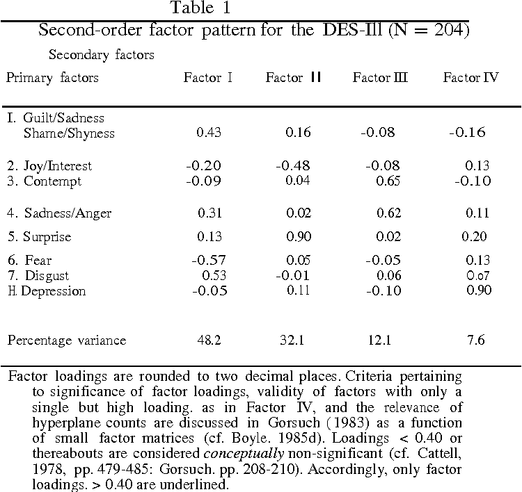 Higher-order factors in the differential emotions scale (DES-III