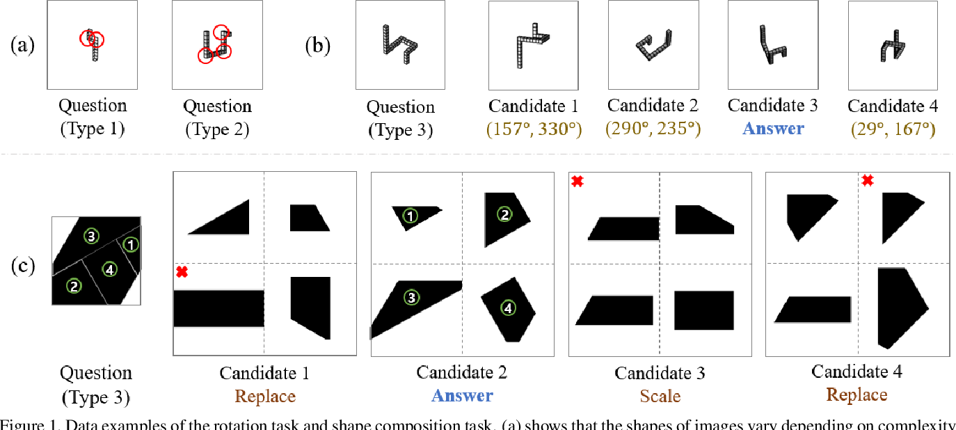 Figure 1 for Exploring The Spatial Reasoning Ability of Neural Models in Human IQ Tests