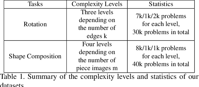 Figure 2 for Exploring The Spatial Reasoning Ability of Neural Models in Human IQ Tests