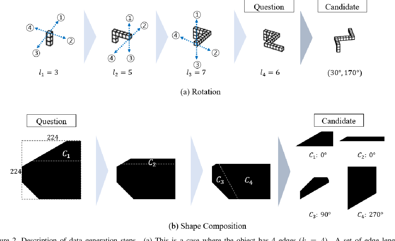 Figure 3 for Exploring The Spatial Reasoning Ability of Neural Models in Human IQ Tests