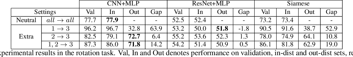 Figure 4 for Exploring The Spatial Reasoning Ability of Neural Models in Human IQ Tests