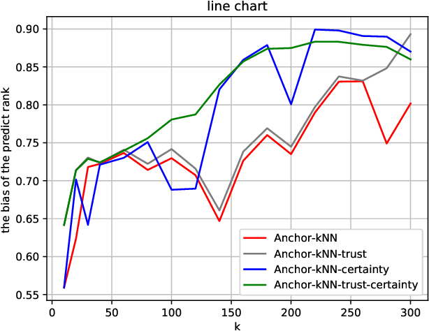 Figure 4 for Trustworthy Preference Completion in Social Choice