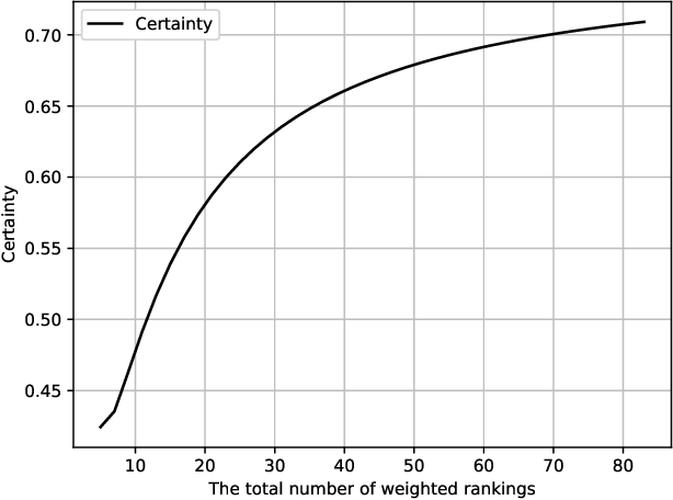 Figure 1 for Trustworthy Preference Completion in Social Choice