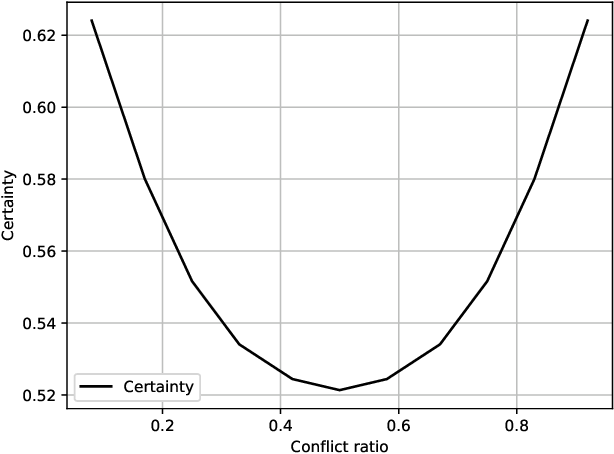 Figure 2 for Trustworthy Preference Completion in Social Choice