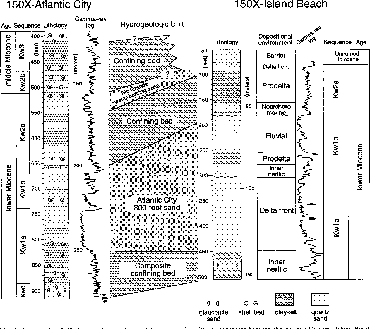 Fig. 6. Cross-section B-B' showing the correlation of hydrogeologic units and sequences between the Atlantic City and Island Beach boreholes, and thickening of the Atlantic City 800-foot sand to the north towards Island Beach.