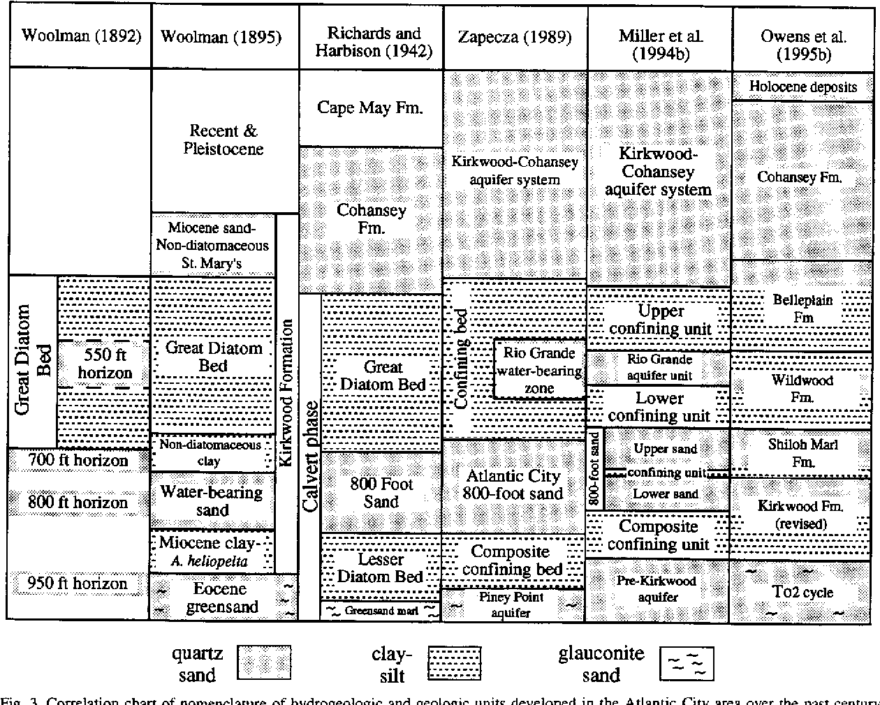 Fig. 3. Correlation chart of nomenclature of hydrogeologic and geologic units developed in the Atlantic City area over the past century. Also shown is dominant lithology of the unitsvFm.-= formation.-