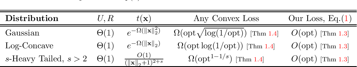 Figure 1 for Non-Convex SGD Learns Halfspaces with Adversarial Label Noise