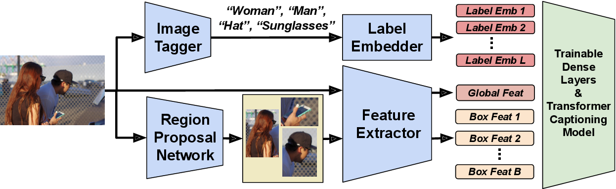 Figure 4 for Decoupled Box Proposal and Featurization with Ultrafine-Grained Semantic Labels Improve Image Captioning and Visual Question Answering
