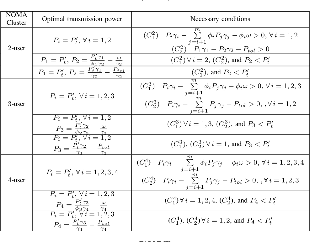 Table II from Dynamic User Clustering and Power Allocation