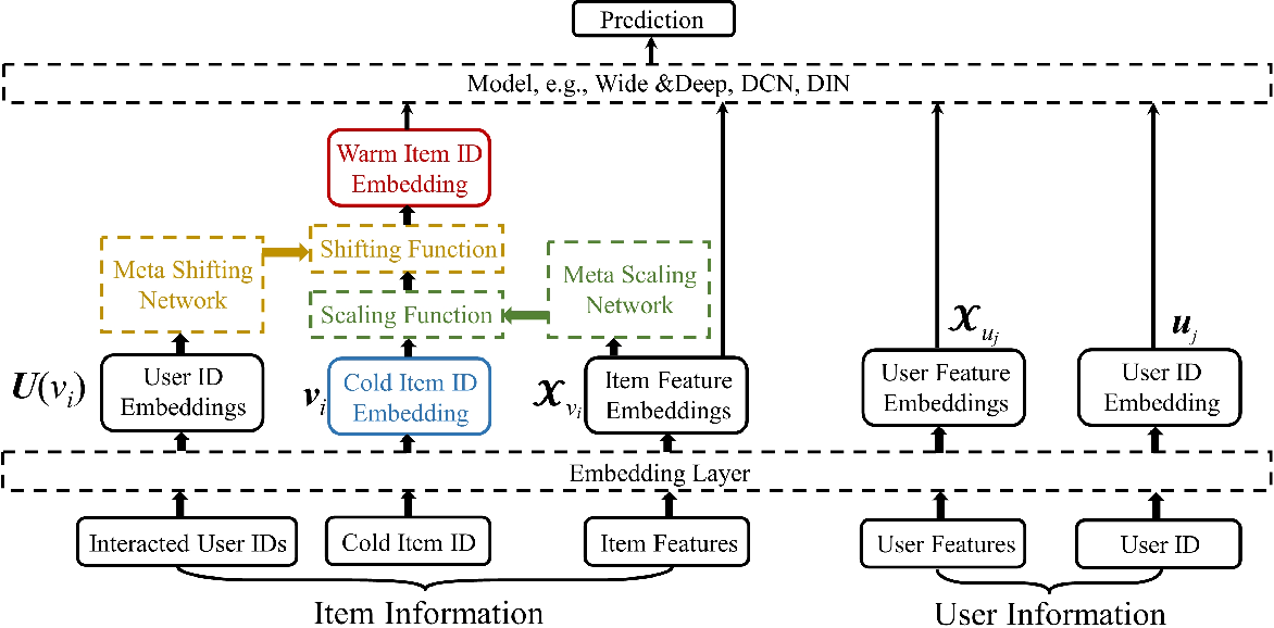Figure 1 for Learning to Warm Up Cold Item Embeddings for Cold-start Recommendation with Meta Scaling and Shifting Networks