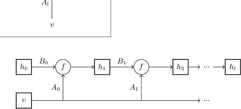 Figure 1 for deep unfolding for non-negative matrix factorization with application to mutational signature analysis