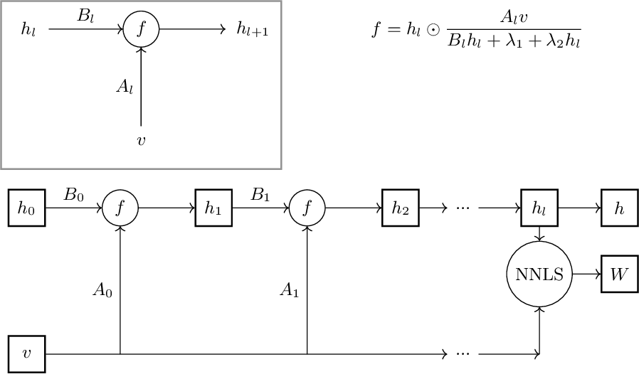 Figure 3 for deep unfolding for non-negative matrix factorization with application to mutational signature analysis