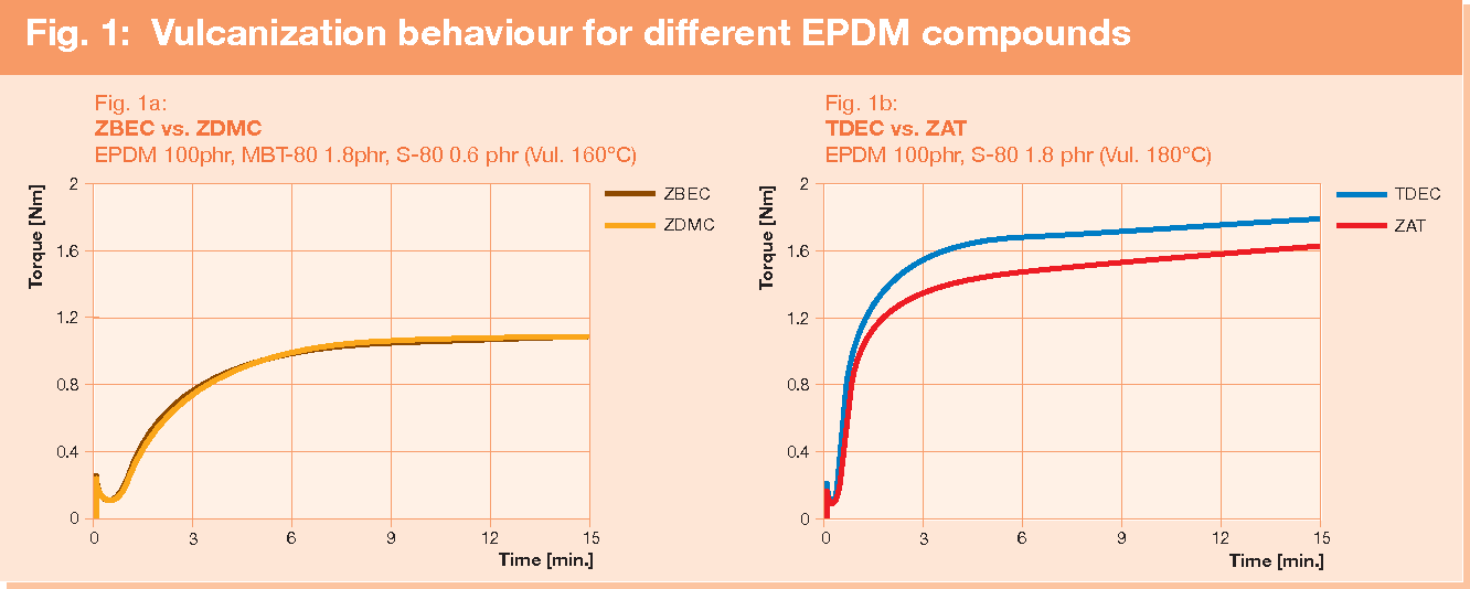 Figure 1 from Cure system Tab   1 : EPDM formulation