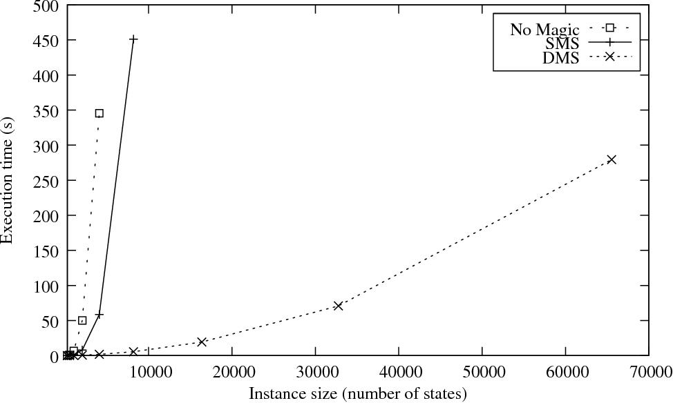 Figure 3 for Magic Sets for Disjunctive Datalog Programs
