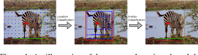 Figure 1 for Semi-Anchored Detector for One-Stage Object Detection