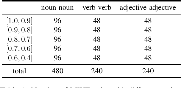 Figure 1 for COS960: A Chinese Word Similarity Dataset of 960 Word Pairs