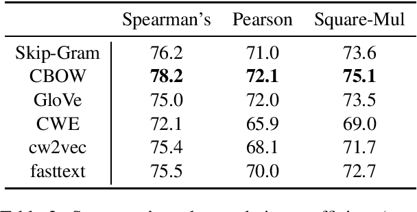 Figure 2 for COS960: A Chinese Word Similarity Dataset of 960 Word Pairs