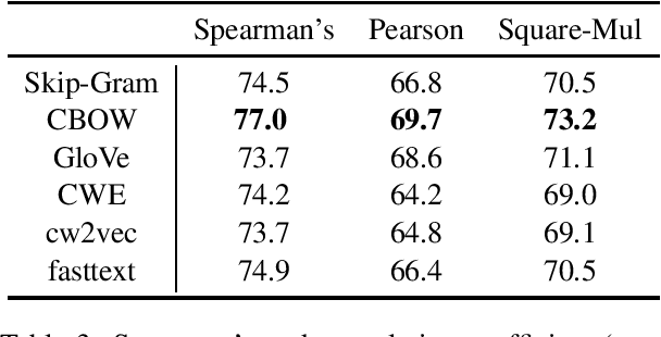 Figure 3 for COS960: A Chinese Word Similarity Dataset of 960 Word Pairs