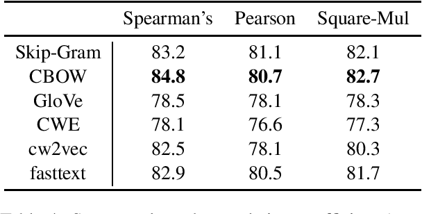 Figure 4 for COS960: A Chinese Word Similarity Dataset of 960 Word Pairs