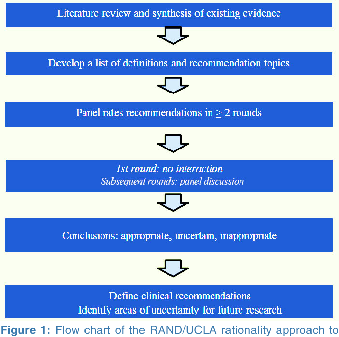 Figure 1 from Developing an international consensus guidance for