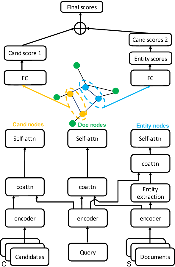 Figure 3 for Multi-hop Reading Comprehension across Multiple Documents by Reasoning over Heterogeneous Graphs