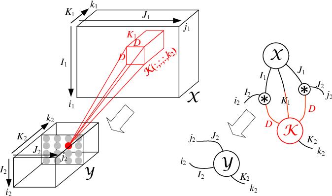 Figure 2 for HOTCAKE: Higher Order Tucker Articulated Kernels for Deeper CNN Compression