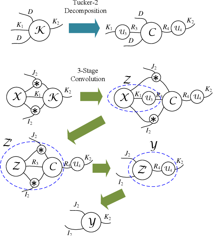 Figure 3 for HOTCAKE: Higher Order Tucker Articulated Kernels for Deeper CNN Compression